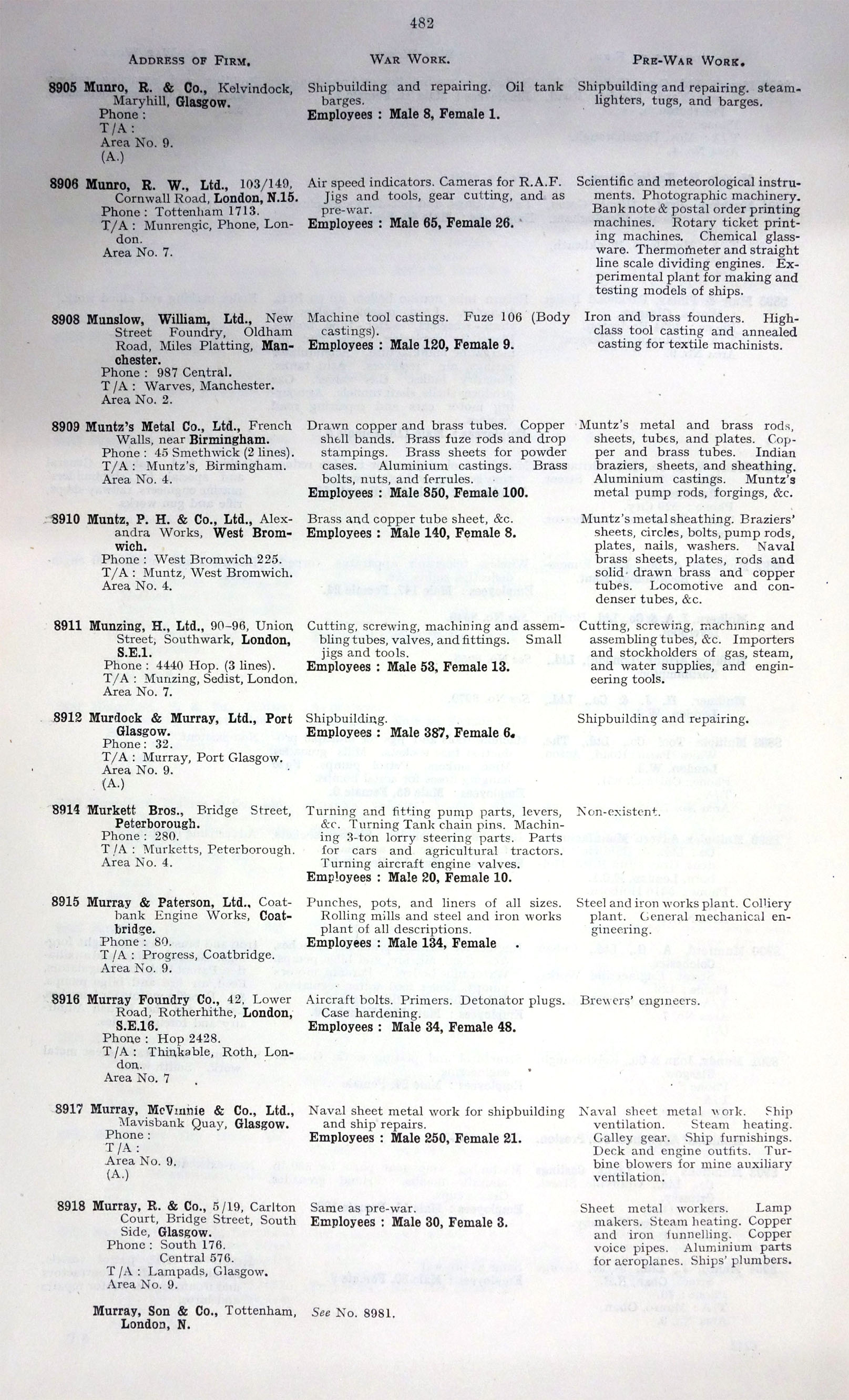 1918 Directory of Manufacturers in Engineering and Allied